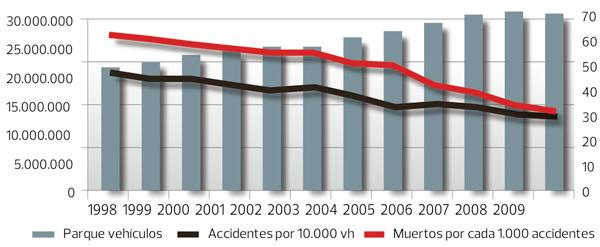 Tasas de accidentes y víctimas