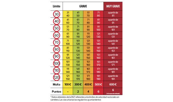 Límites de velocidad en España