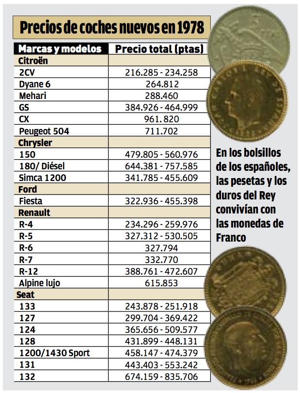 Precios de los coches de los años 70 en España, 1978