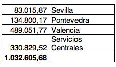tabla presupuestos
