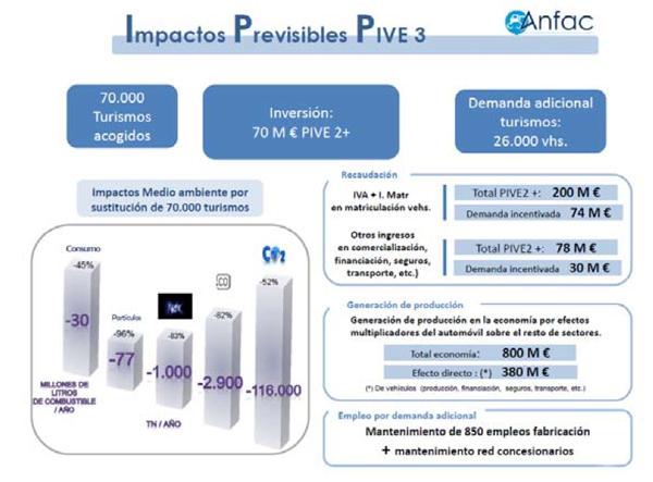 plan pive 3 impactos