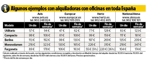 Consejos para alquilar un coche m s barato for Oficinas europcar madrid