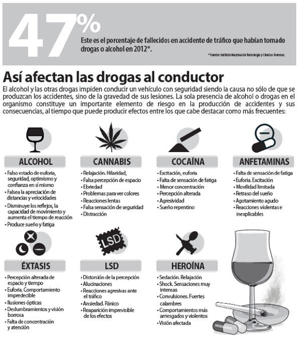 grafico consecuencias drogas