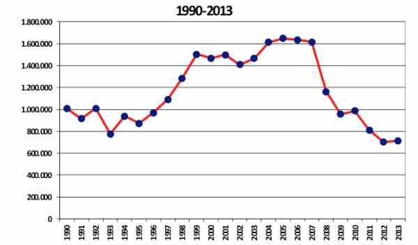evolución ventas de coches en españa