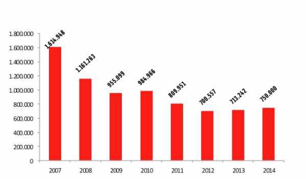 ventas de automóviles en españa