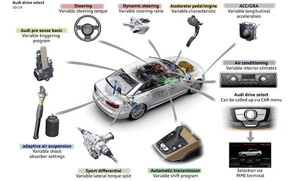 Audi A6 Asistentes