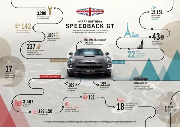 speedback gt first year año