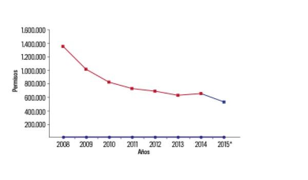 Gráfico carnés de conducir España 2008 y 2015