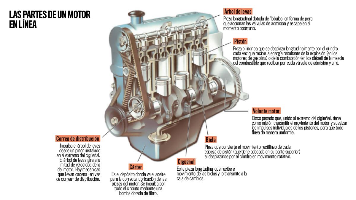 Mecánica básica: ¿cómo funciona un motor de coche? -- Autobild.es