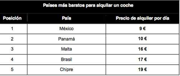 países baratos alquilar coche
