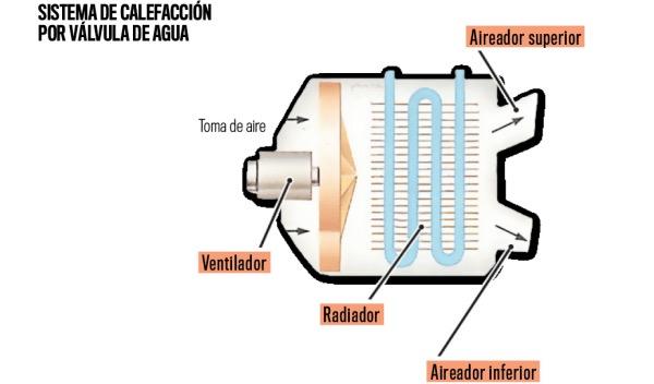 Mec nica b sica c mo funciona la calefacci n de un coche - Radiadores de calefaccion por agua ...