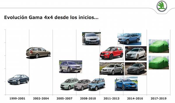 Evolución ventas Skoda 4x4