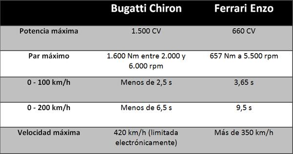 Ferrari Enzo Bugatti Chiron tabla prestaciones
