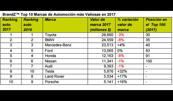 marcas de coches más valoradas