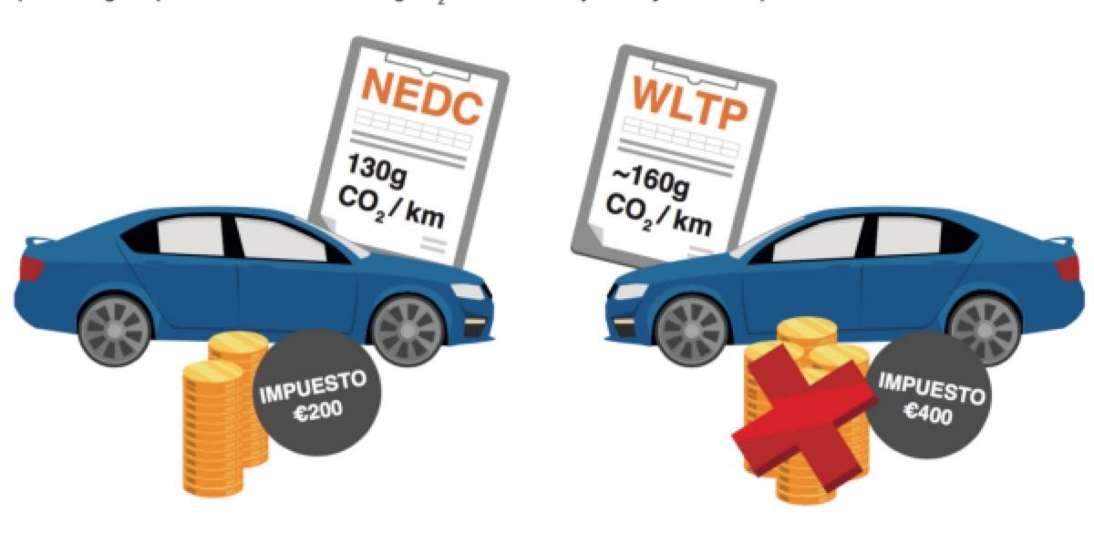 con el nuevo protocolo de emisiones wltp los coches m s caros desde septiembre. Black Bedroom Furniture Sets. Home Design Ideas