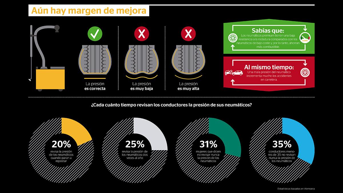 Las cifras del proyecto VisionZero by Continental