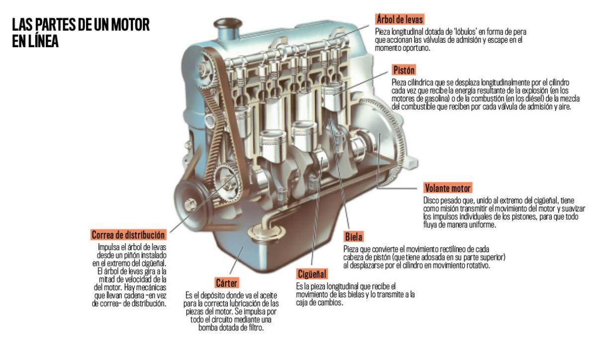 Mecánica Básica Cómo Funciona Un Motor De Coche