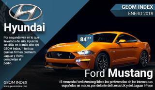 EL coche y la marca más valorados en internet en marzo 2018
