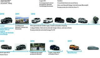 Nuevo Dacia