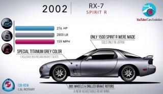 Evolucion Mazda RX-7