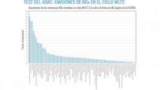 emisiones de NOx según varios ciclos de homologación