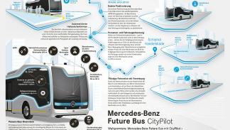 autobús autónomo de Mercedes lateral planos