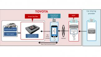 toyota smart key box funcionamiento