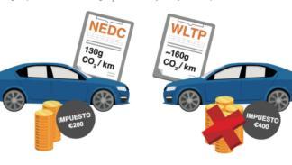 el WLTP vs NEDC
