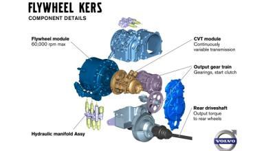 Volvo prueba el KERS en coches de calle