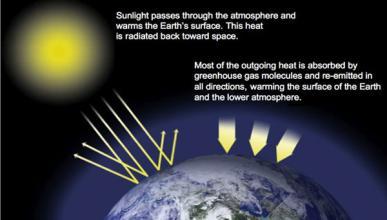Los gases impiden que el calor de los rayos del Sol escapen de la atmósfera