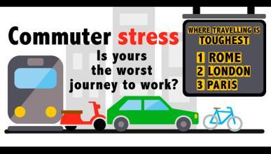 Ir al trabajo provoca más estrés que el trabajo en sí