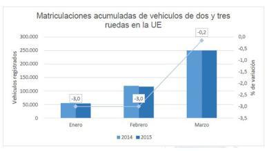 Caen las ventas de motos en la Unión Europea