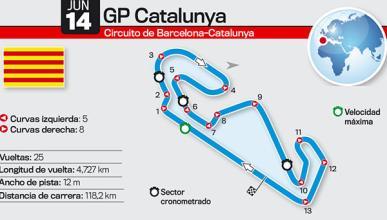 Asi es el Circuito de Montmeló: GP de Catalunya 2015