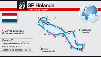Así es el Circuito de Assen: GP de Holanda 2015