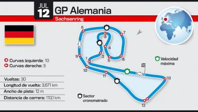 Así es el Circuito de Sachsenring