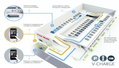 V-Charge: el aparcamiento automático con carga inductiva