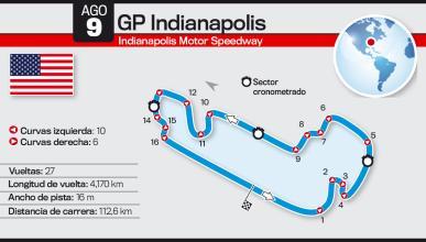Así es el Circuito de Indianapolis