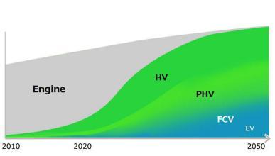 El ambicioso reto de Toyota para 2050