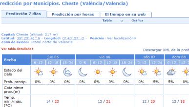 Previsión del tiempo para el GP de Valencia 2015