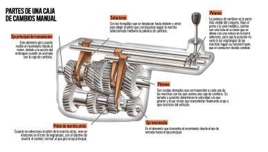 Mecánica básica: ¿cómo funciona la caja de cambios