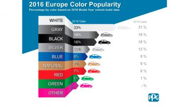 Colores favoritos PPG 2016
