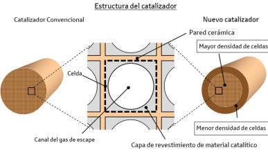 FLAD, el primer catalizador de celdas de flujo ajustable