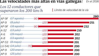 Cazado a 280 km/h, récord de velocidad en Galicia