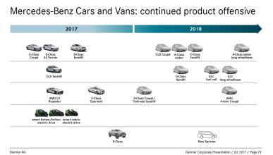 Planes Mercedes 2018