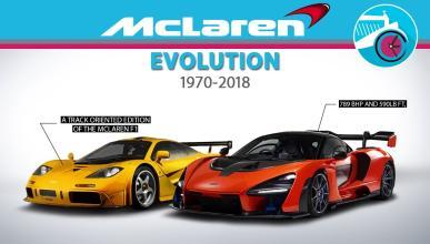 Evolución McLaren