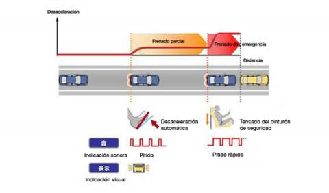 Fotos: Nueva tecnología 'anti-colisión' de Nissan