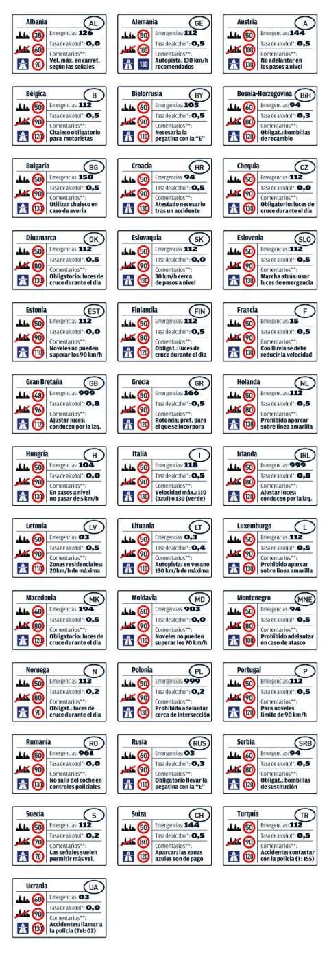 Límites de velocidad y limites de Alcoholemia en Albania, Alemania, Austria, Bélgica, Bielorrusia, Bosnia, Bulgaria, Croacia, República Checa, Dinamarca, Montenegro, Noruega, Polonia, Portugal, Rumanía, Rusia, Serbia, Suecia, Suiza, Turquía, Ucrania.