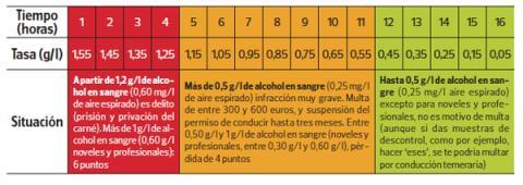 tabla limites alcoholemia