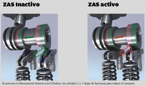 sistema de desconexion selectiva de cilindros