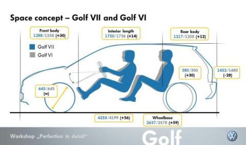Medidas Golf VII
